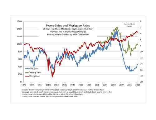 Home-Sales-and-Mortgages