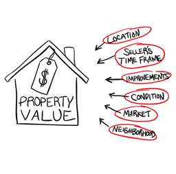 selling-your-home-low-appraisal-options